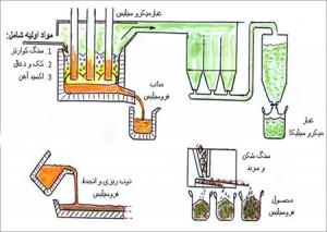 روش تولید فروسیلیس